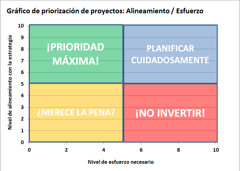 AREAS GRAFICO PRIORIZACIÓN SIMPLE