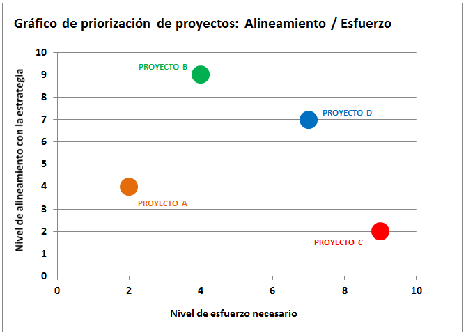 GRAFICO PRIORIZACIÓN 2 CRITERIOS