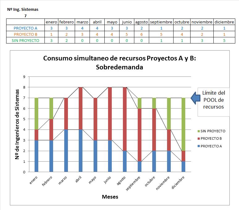 USO DE RECURSOS SOBREDEMANDA